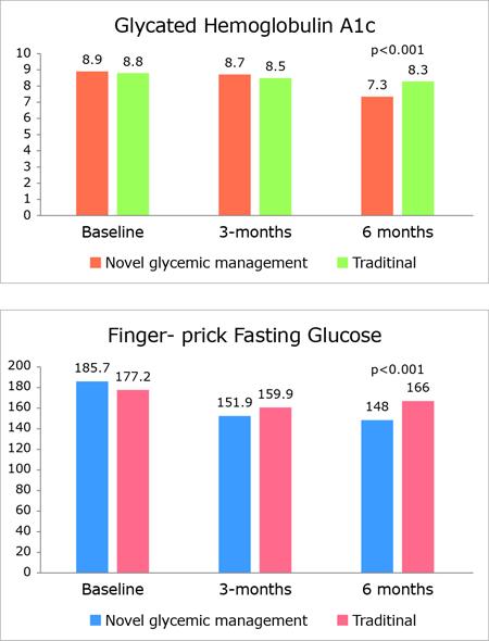 スマートヘルス使用群でHbA1cが8.9%から7.3%に改善。重症低血糖はなし