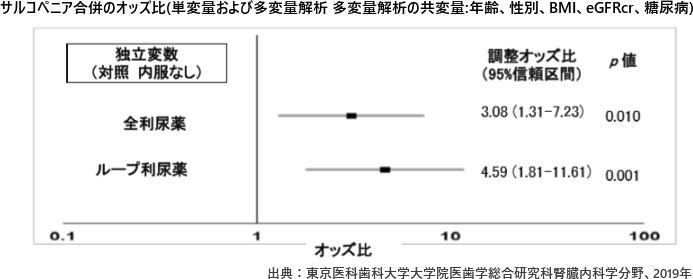 サルコペニア合併のオッズ比(単変量および多変量解析 多変量解析の共変量:年齢、性別、BMI、eGFRcr、糖尿病)