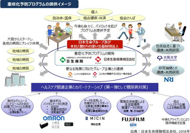 「糖尿病予備群向けの重症化予防プログラム」を開始 日本生命