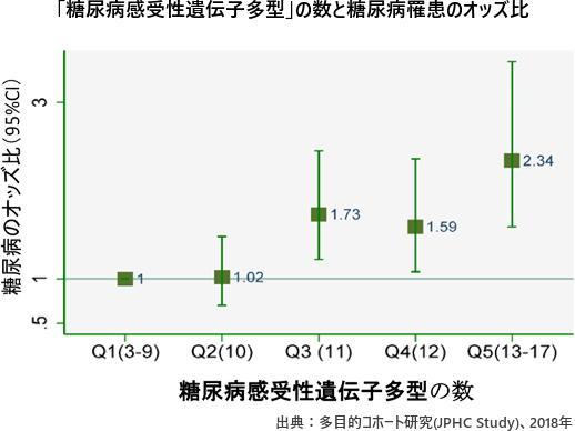 「遺伝子検査」で糖尿病リスクが分かる 日本人4700人超を調査