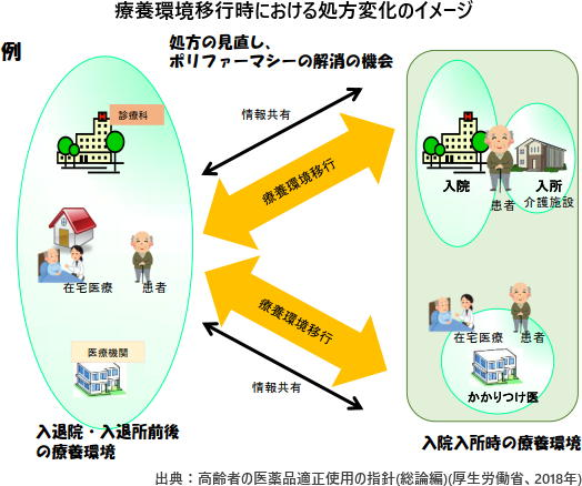 療養環境移行時における処方変化のイメージ