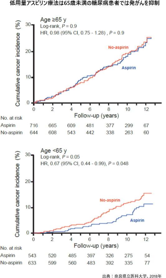 低用量アスピリン療法は65歳未満の糖尿病患者では発がんを抑制