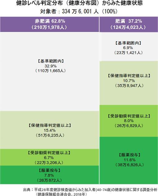 健診レベル判定分布(健康分布図)からみた健康状態