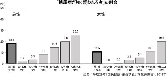 「糖尿病が強く疑われる者」の割合