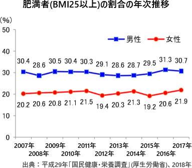 肥満者(BMI25以上)の割合の年次推移