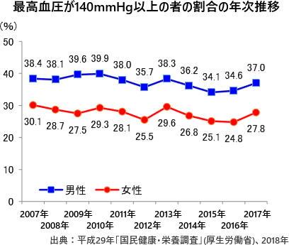最高血圧が140mmHg以上の者の割合の年次推移
