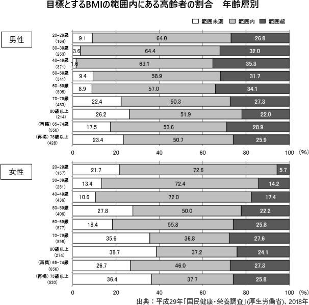目標とするBMIの範囲内にある高齢者の割合 年齢層別