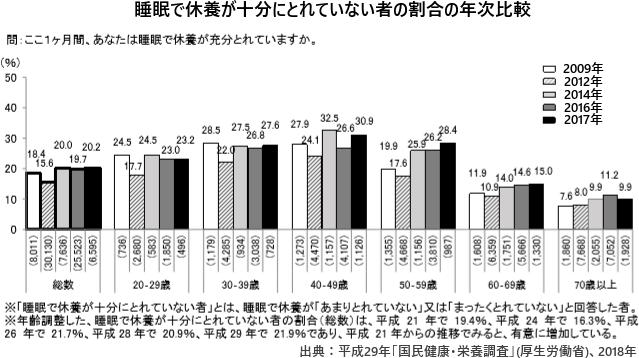 睡眠で休養が十分にとれていない者の割合の年次比較