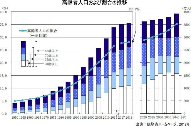 高齢者人口および割合の推移