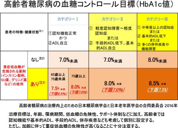 """""""高齢者糖尿病の血糖コントロール目標(HbA1c値)"""""""