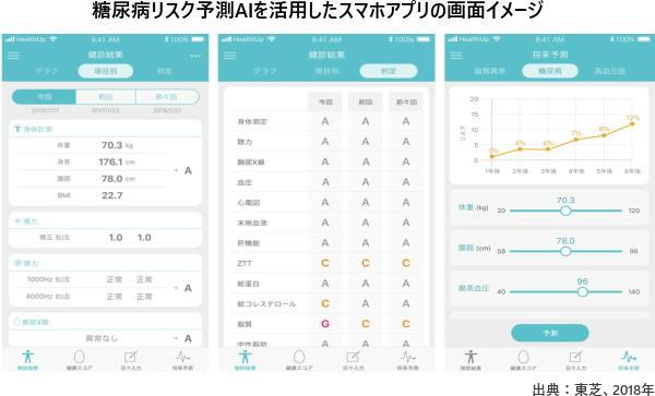 糖尿病リスク予測AIを活用したスマホアプリの画面イメージ