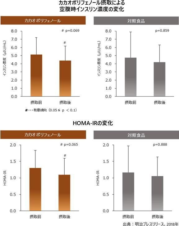 カカオポリフェノール摂取による空腹時インスリン濃度の変化 HOMA-IRの変化