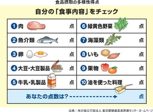 食品摂取の多様性得点