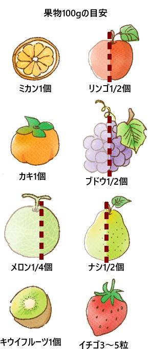 果物100gの目安