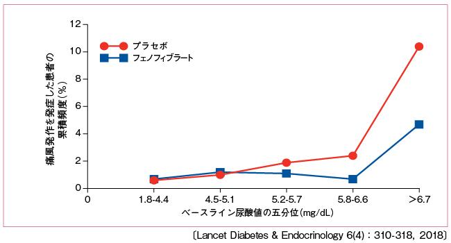 ベースライン時の尿酸値五分位ごとの痛風発作発生頻度