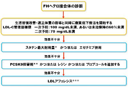 家族性高コレステロール血症(FH)へのPCSK9阻害薬適正使用フローチャート