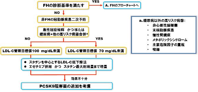 冠動脈疾患二次予防(非FH)でのPCSK9阻害薬適正使用フローチャート