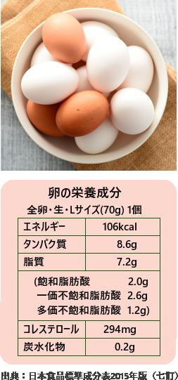 カロリー 一個 卵 卵のカロリーは1個(SS~LL)でいくら?白身や黄身だけでは?糖質やタンパク質はどのくらい?