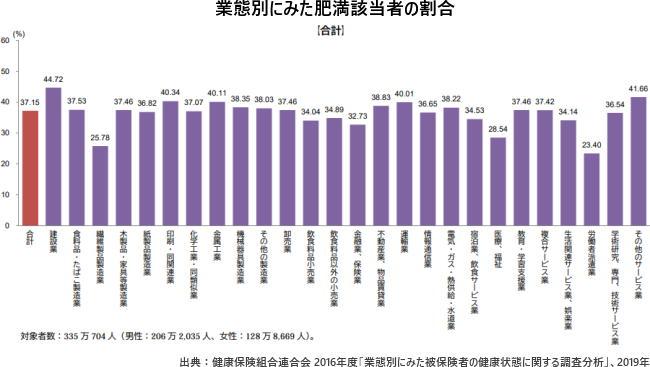 業態別にみた肥満該当者の割合