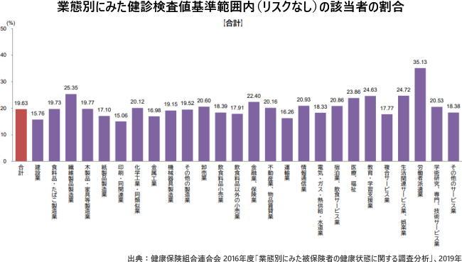 業態別にみた健診検査値基準範囲内(リスクなし)の該当者の割合