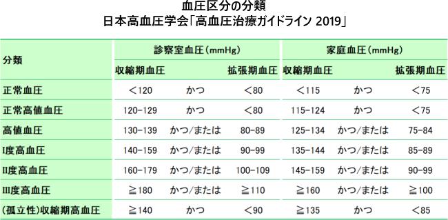 血圧区分の分類 日本高血圧学会「高血圧治療ガイドライン 2019」