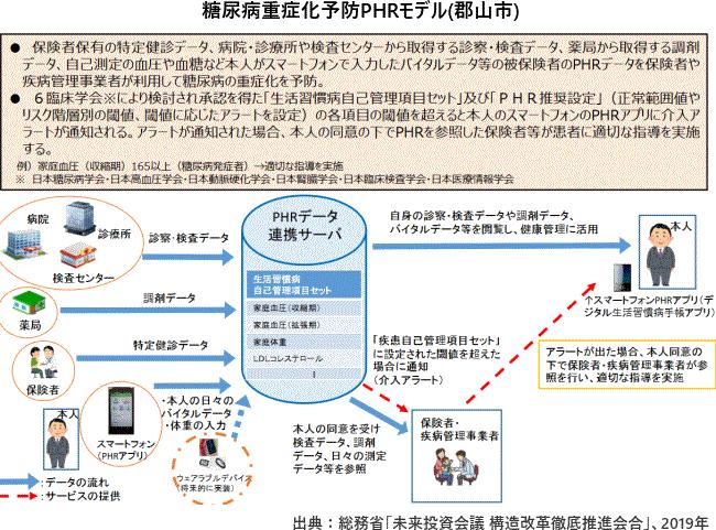 糖尿病重症化予防PHRモデル(郡山市)