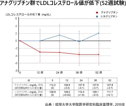 アナグリプチン群でLDLコレステロール値が低下(52週試験)