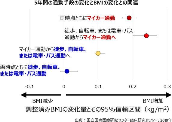 5年間の通勤手段の変化とBMIの変化との関連