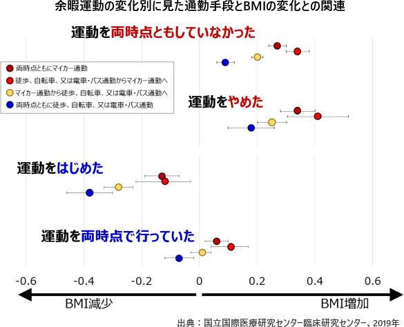 余暇運動の変化別に見た通勤手段とBMIの変化との関連