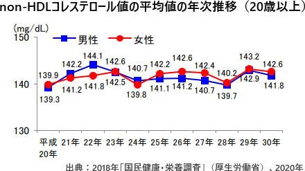 non-HDLコレステロール値の平均値の年次推移(20歳以上)