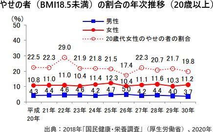 やせの者(BMI18.5未満)の割合の年次推移(20歳以上)