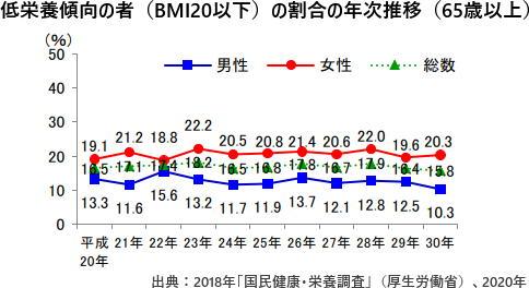 低栄養傾向の者(BMI20以下)の割合の年次推移(65歳以上)
