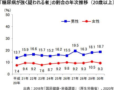 「糖尿病が強く疑われる者」の割合の年次推移(20歳以上)