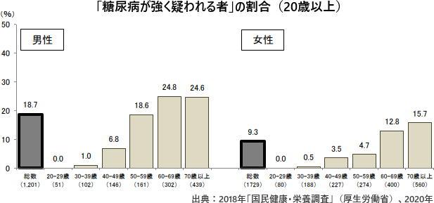 「糖尿病が強く疑われる者」の割合(20歳以上)