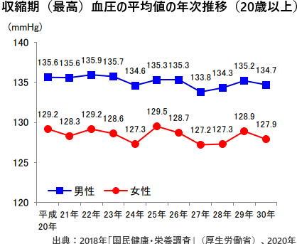 収縮期(最高)血圧の平均値の年次推移(20歳以上)