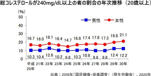 総コレステロールが240mg/dL以上の者の割合の年次推移(20歳以上)