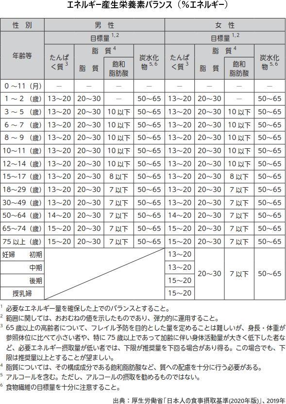 エネルギー産生栄養素バランス(%エネルギー)