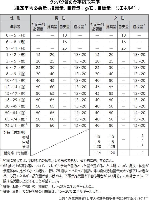 タンパク質の食事摂取基準(推定平均必要量、推奨量、目安量:g/日、目標量:%エネルギー)