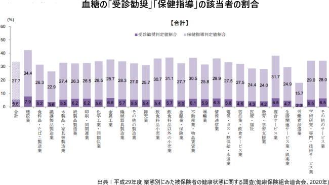 血糖の「受診勧奨」「保健指導」の該当者の割合