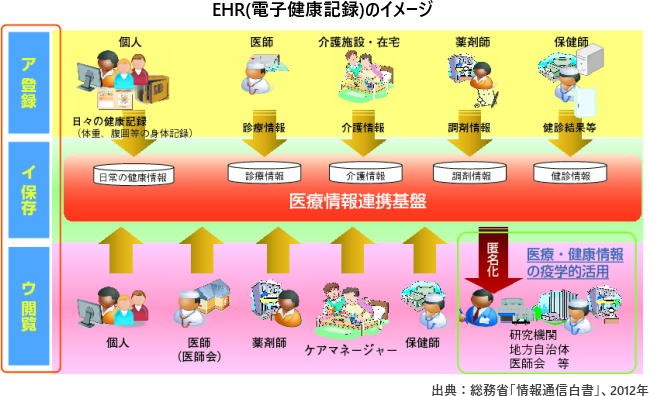 EHR(電子健康記録)のイメージ