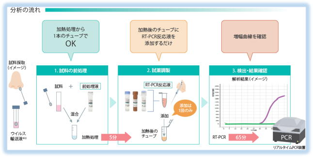 コロナ 尿 検査