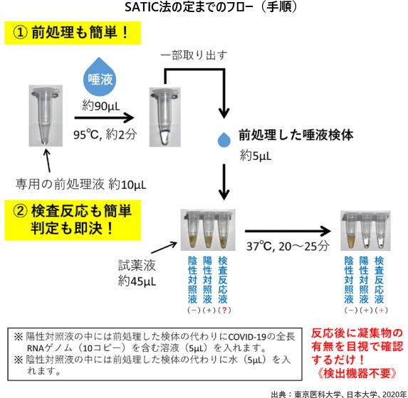 SATIC法の定までのフロー(手順)