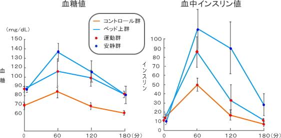 安静時および運動時の健常者における血糖と血中インスリンの変化