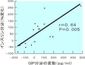 GIP分泌変動とインスリン分泌変動との相関関係