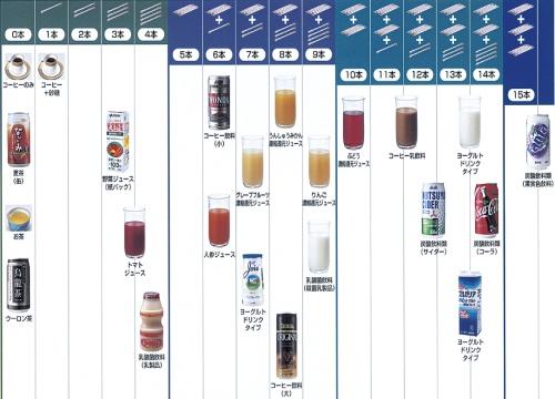 代表的な清涼飲料水の一覧