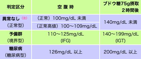 値 正常 血糖